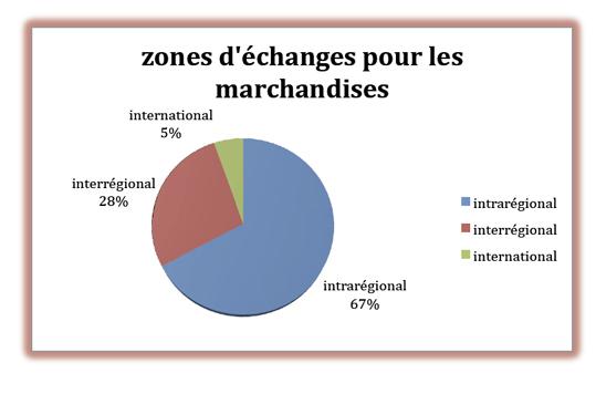 dissertation sur les changes internationaux Enfin, les exportations chinoises sont encore très centrées sur des créneaux spécialisés (habillement, électronique grand public, etc) qui permettent de fortes économies d'échelle.